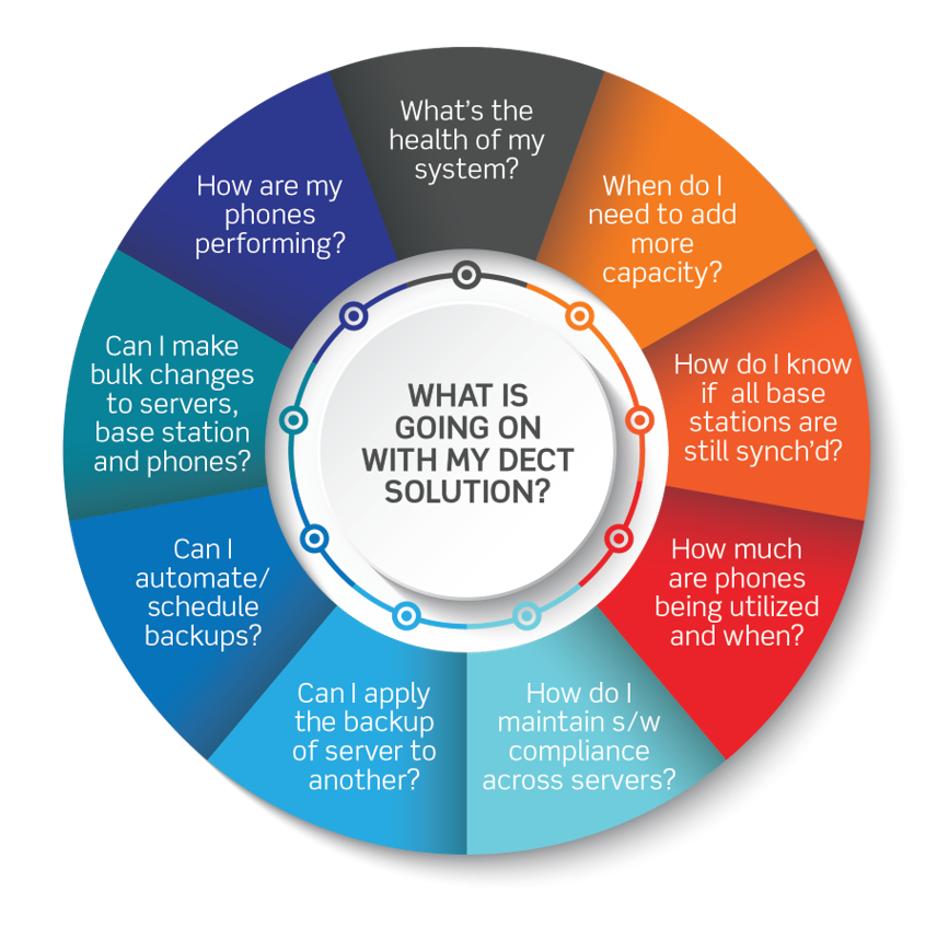How mobile device management helps manage your DECT solution